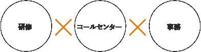 研修・コールセンター・事務